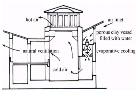 Evaporative cooling Egypt
