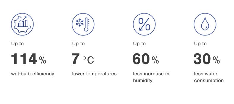 Evaporative cooling benefits