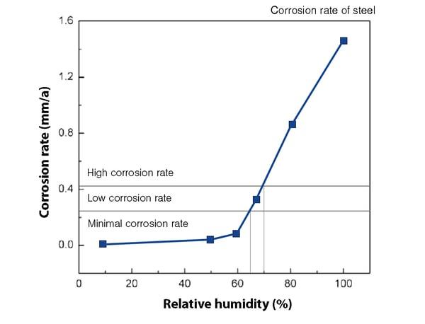 Humidity flash rust