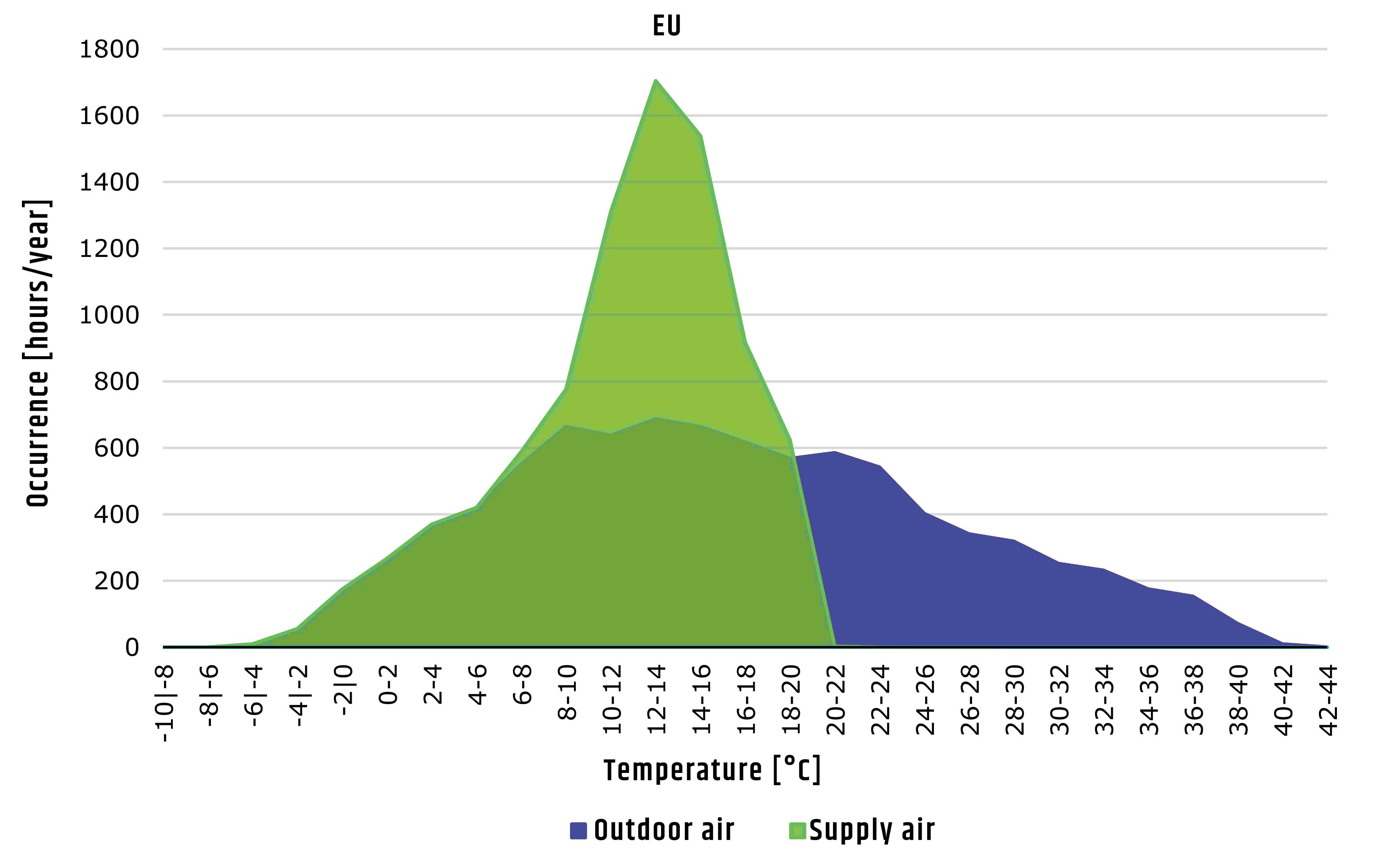 Performance  evaporative cooling Europe