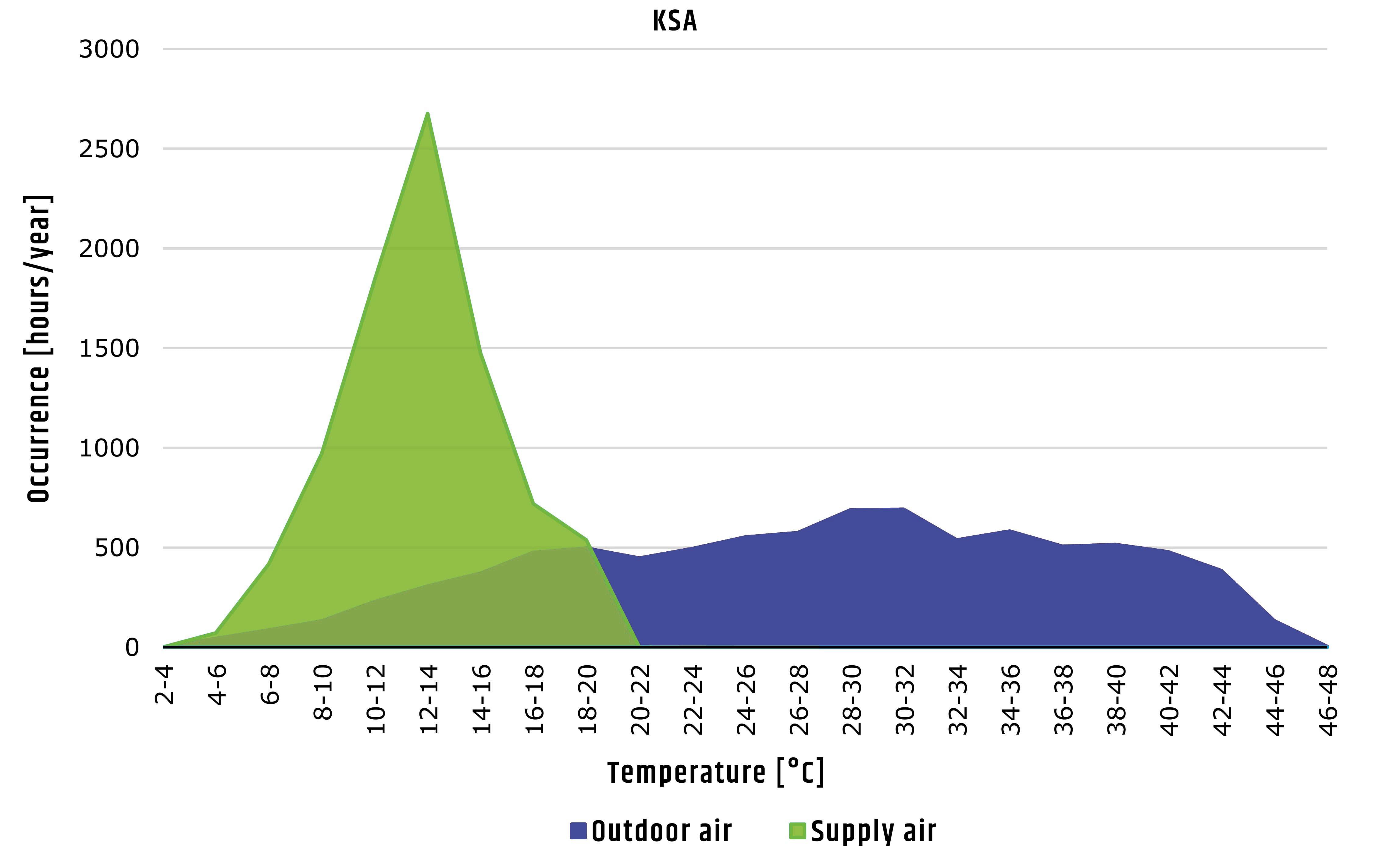 Performance evaporative cooling KSA