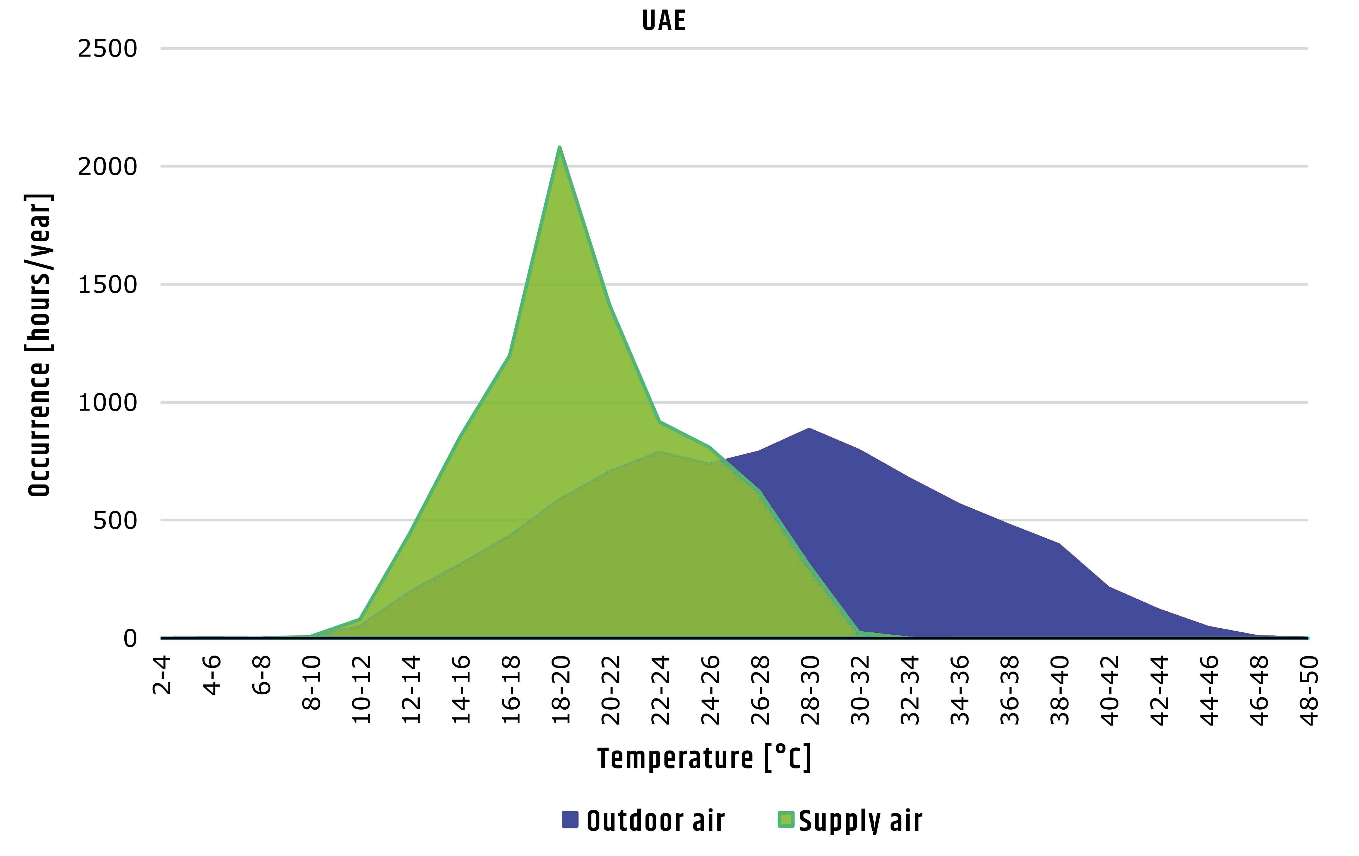 Performanc evaporative cooling UAE