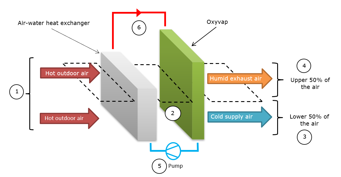 dual-stage adiabatic cooling