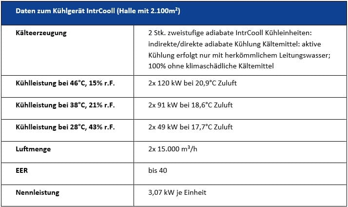 Daten zum IntrCooll