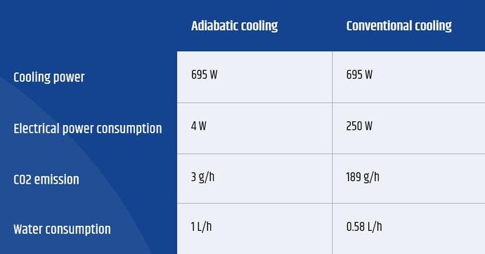 Water as a refrigerant savings