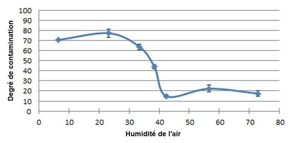 Degré de contamination en relation avec l'humidité de l'air à l'intérieur