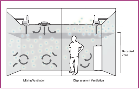 Displacement ventilation harmful substances