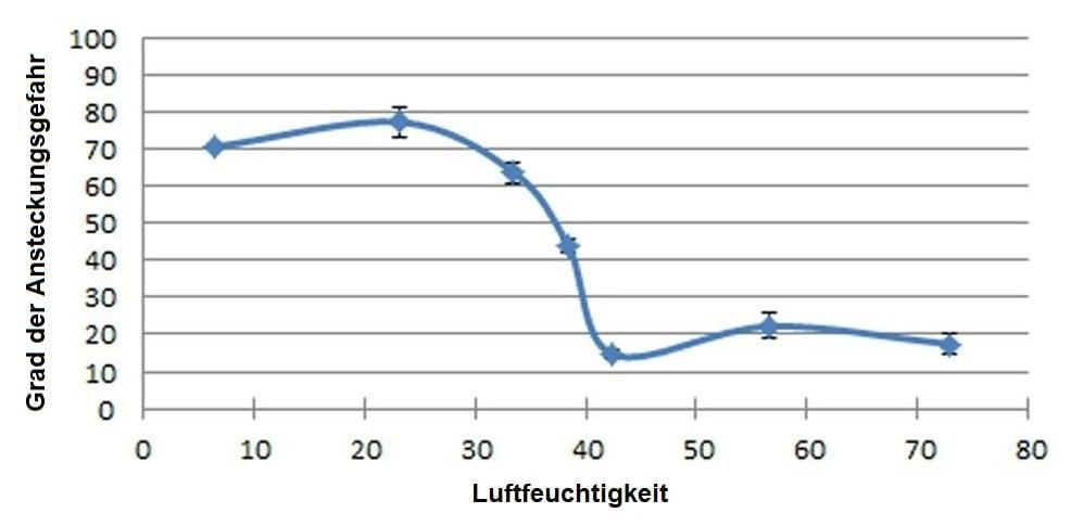 Grad der Ansteckungsgefarh im Verhältnis zur Luftfeuchtigkeit