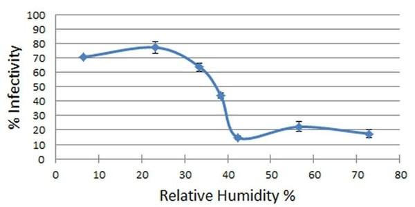 Importance humidity infectivity