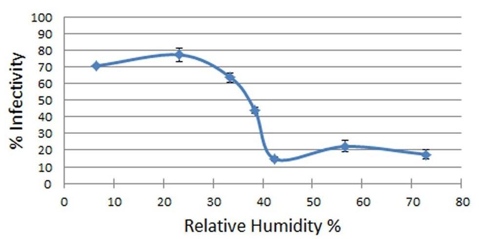 Grafiek luchtvochtigheid