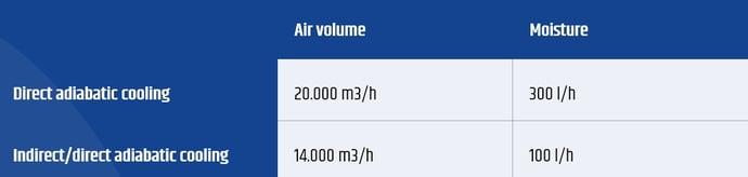 Moisture adiabatic cooling