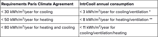 Paris Agreement energy requirements - IntrCooll