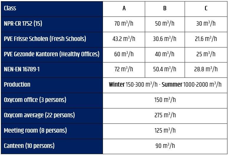 Ventilation Oxycom-1