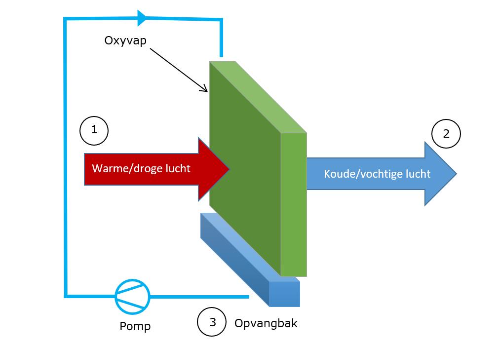 Direct adiabatische koeling
