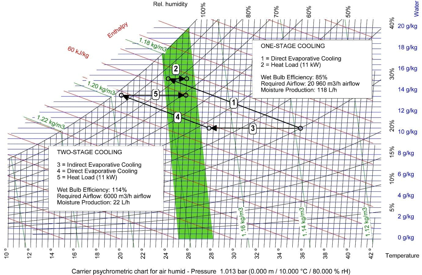 Difference indirect and direct adiabatic cooling