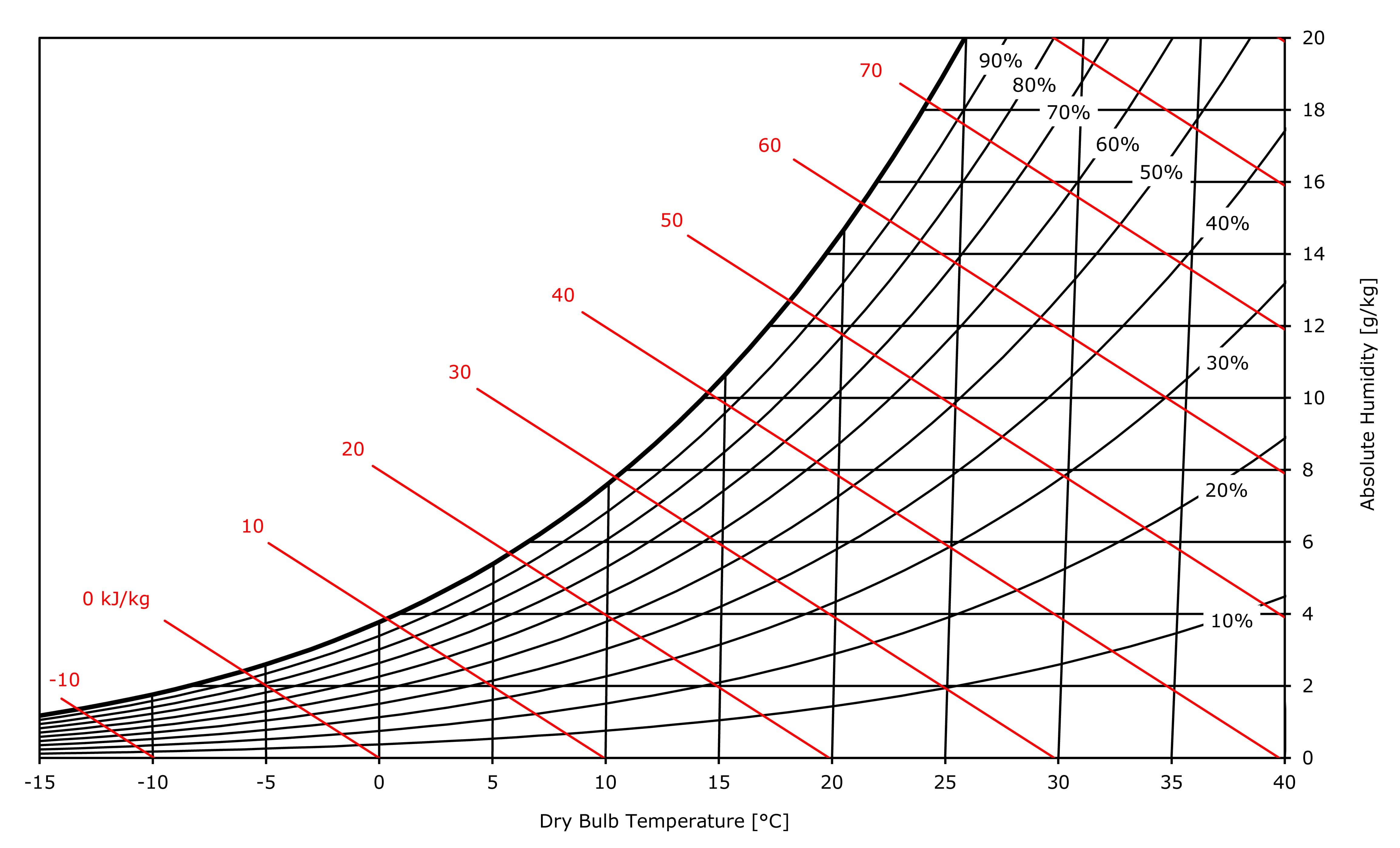 Psychrometric diagrams (SI and I-P units)