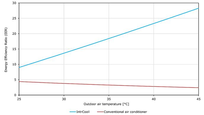 Differenza condizionatore d'aria e raffreddamento adiabatico